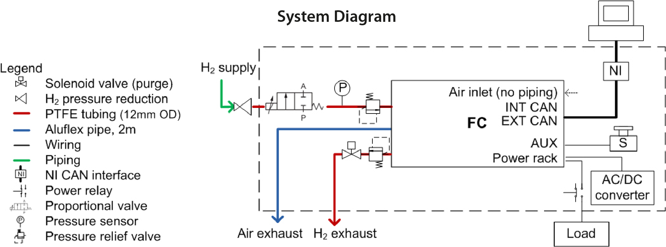 Fuel Cell System Diagram