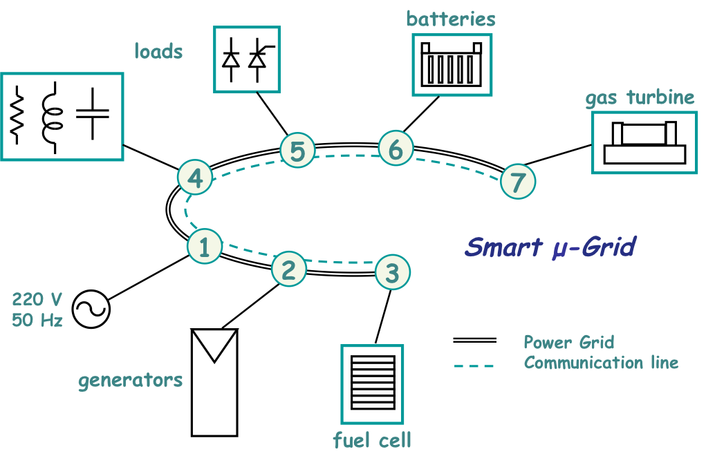 Diagram of the Experimental Smart Grid